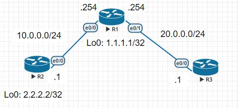 topology-arp