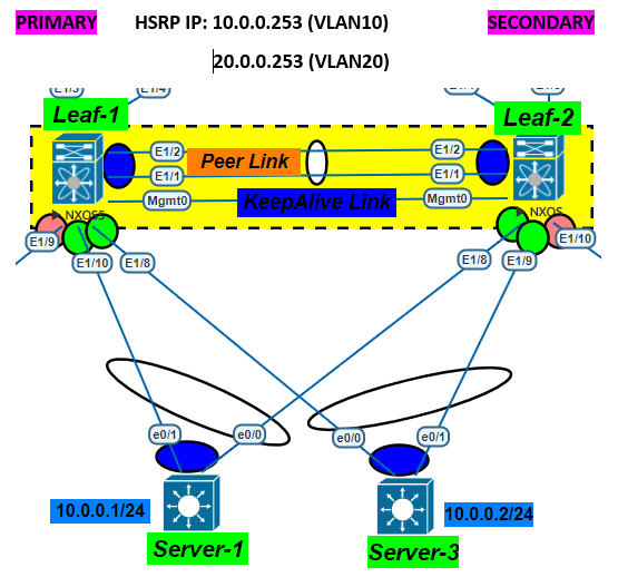 vPC with HSRP – Part IV – Network Walk
