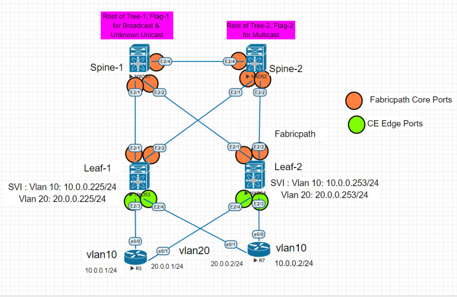 FabricPath – Network Walk
