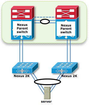 200363-Nexus-2000-Fabric-Extenders-Supported-Un-08