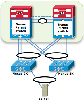 200363-Nexus-2000-Fabric-Extenders-Supported-Un-10