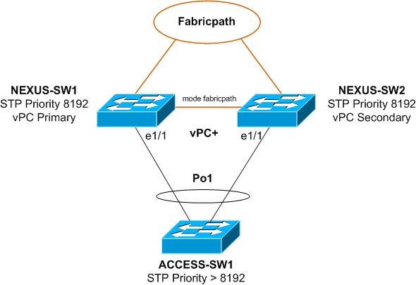 BLOG0002 - Diagram1 - vPC+