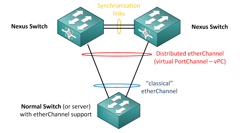 vPC Design Variations – Network Walk