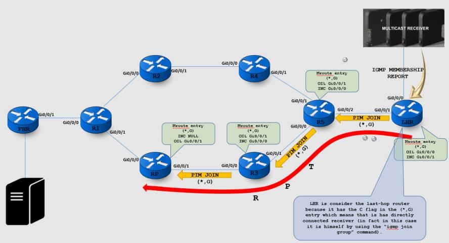 Multicast Series – Part I (ASM) – Network Walk