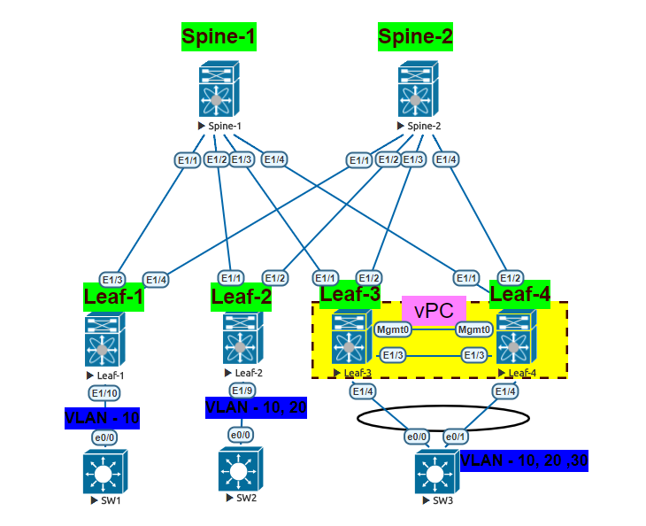 Configuring VxLAN in EVE-NG – Network Walk