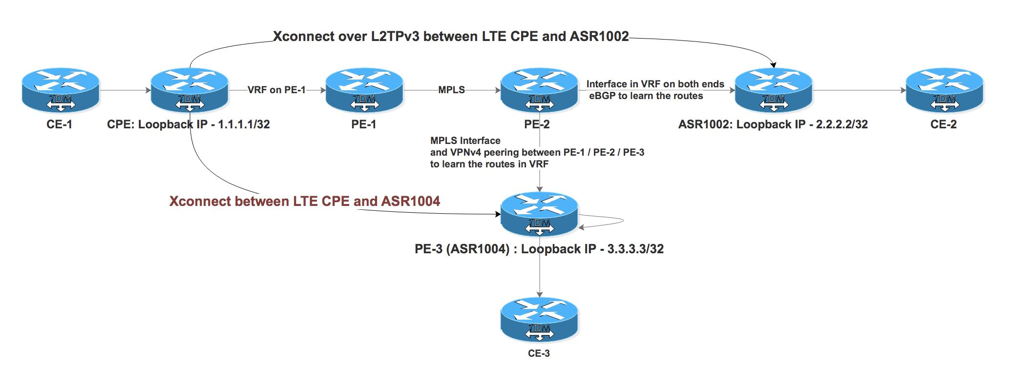 Xconnect over VRF Aware L2TPv3 on Cisco ASR Platform