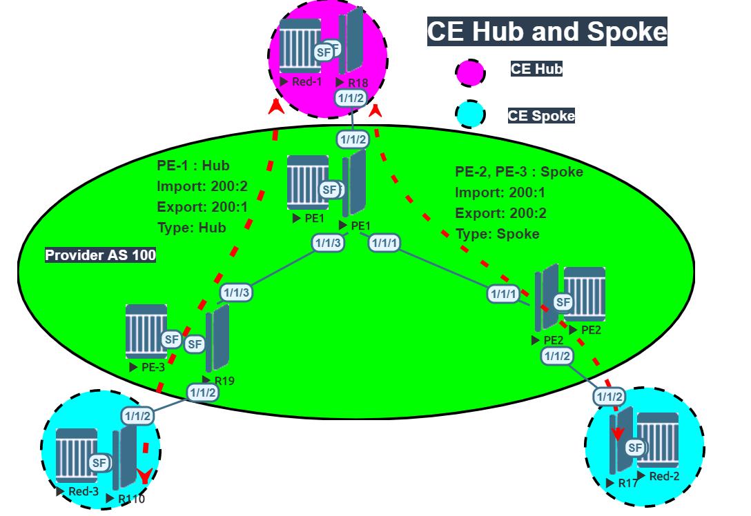 Hub and Spoke VPRN on Nokia VSR – Network Walk